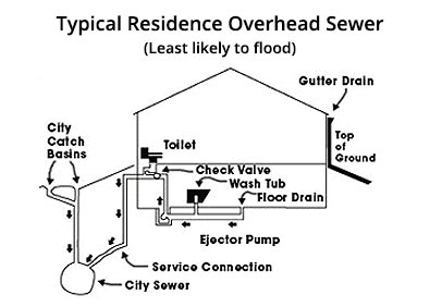 Overhead-sewer